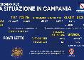 Bollettino Coronavirus Campania: 2.069 positivi, tasso al 10,1%! Quasi 2mila guariti e 13 decessi [FOTO]