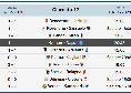 Prossimo turno Serie A: date e orari della 31 giornata, divisione Sky e DAZN. C'è Napoli-Inter