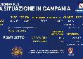 Regione Campania, il bollettino giornaliero: 2.212 nuovi positivi di cui 1.511 asintomatici, 1.615 guariti e 27 decessi