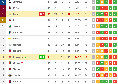 Fiorentina-Lazio 2-0: i capitolini restano a 64 punti, addio Champions? [CLASSIFICA]