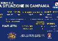 Coronavirus in Campania, il bollettino odierno: 943 nuovi casi, 352 sintomatici e 54 decessi