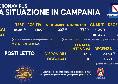 Regione Campania, il bollettino giornaliero: 1.109 nuovi positivi di cui 337 con sintomi, 2.390 guariti e 18 decessi