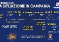 Bollettino Coronavirus Campania: 1.118 nuovi casi, 24 deceduti [FOTO]