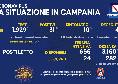 Coronavirus in Campania, il bollettino odierno: 110 nuovi casi, 40 sintomatici e nessun decesso nelle ultime 48 ore