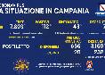 Coronavirus in Campania, il bollettino odierno: 112 nuovi casi, 43 sintomatici e 7 decessi nelle ultime 48 ore