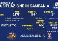Bollettino Coronavirus Campania: 194 nuovi positivi e 2 decessi