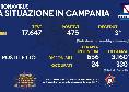 Bollettino Coronavirus Campania: 337 positivi e 4 deceduti