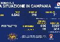 Bollettino Coronavirus Campania: 198 positivi e 7 deceduti