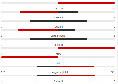 Napoli sul 2-0 all'intervallo meritatamente: le statistiche del primo tempo [GRAFICO]