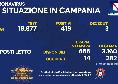 Bollettino Coronavirus Campania: 419 positivi e 3 deceduti