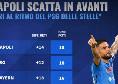 Napoli incontenibile, solo il PSG delle stelle è a punteggio pieno in Europa! [GRAFICO]