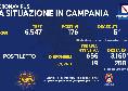 Bollettino Coronavirus Campania: 176 positivi e 5 deceduti