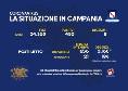Bollettino Coronavirus Campania: 450 positivi e 8 deceduti