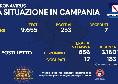 Bollettino Coronavirus Campania: 253 positivi e 7 deceduti