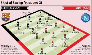 Barcellona-Napoli, le probabili formazioni di Gazzetta: Sètien stravolge la squadra con un modulo inedito! Sciolto il nodo Insigne [GRAFICO]