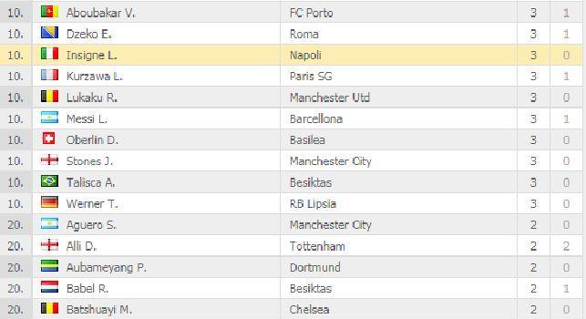 Champions League, classifica marcatori: Insigne sale a 3, seconda gioia europea per Mertens [FOTO]