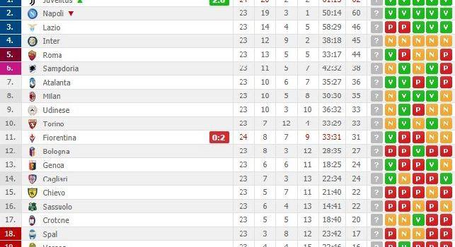 La Juventus batte la Fiorentina al Franchi e balza in testa alla classifica [FOTOCLASSIFICA]