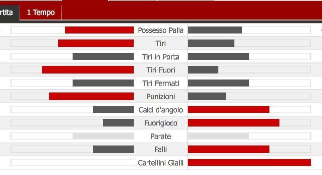 Napoli con 5 tiri al primo tempo, azzurri meglio della Lazio nei numeri: le statistiche [FOTO]