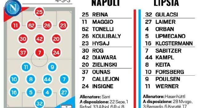 Sarri rivoluziona il Napoli: centrocampo inedito e la riconferma di Tonelli in Europa League [GRAFICO]