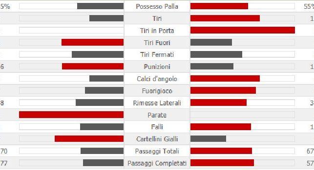 Lipsia-Napoli, le statistiche: agli azzurri non basta una netta superiorità in zona gol per centrare la rimonta [FOTO]