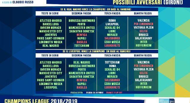 Champions League 2018/2019, Napoli in seconda fascia: evitati al sorteggio Dortmund, Manchester United, Tottenham, Shakhtar e Porto