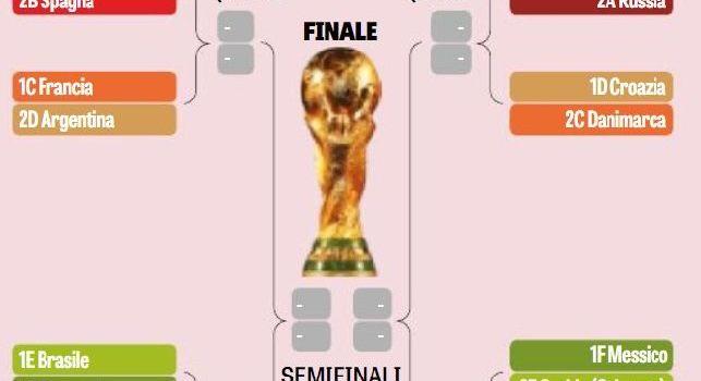 Mondiale, i possibili ottavi: tutti i campioni in un lato, spunta Francia-Argentina e Brasile-Germania! [GRAFICO]