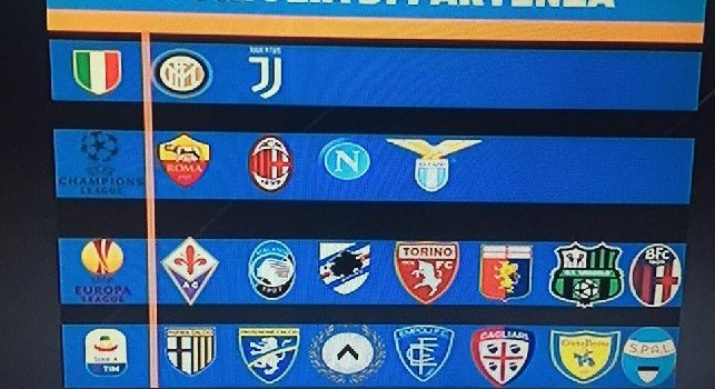 Sportitalia - Juventus ed Inter lotteranno per lo scudetto, Ancelotti corre per un posto in Champions [GRAFICO]