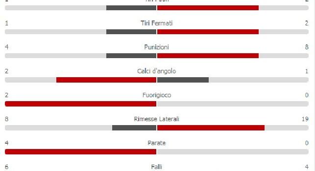 Stella Rossa-Napoli, è dominio Napoli alla fine del primo tempo: 67% di possesso palla e 0 tiri concessi [GRAFICO]