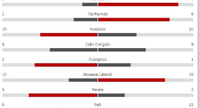 Il Napoli domina ma è 0-0: inutili i 19 tiri verso la porta e il 64% di possesso palla [GRAFICO]