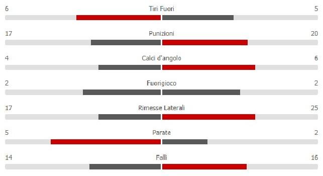 Torino-Napoli 1-3, le statistiche finali: prestazione solida degli azzurri, dominio nei tiri in porta! [GRAFICO]