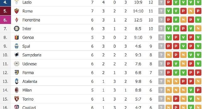 Classifica Serie A dopo Juventus-Napoli 3-1