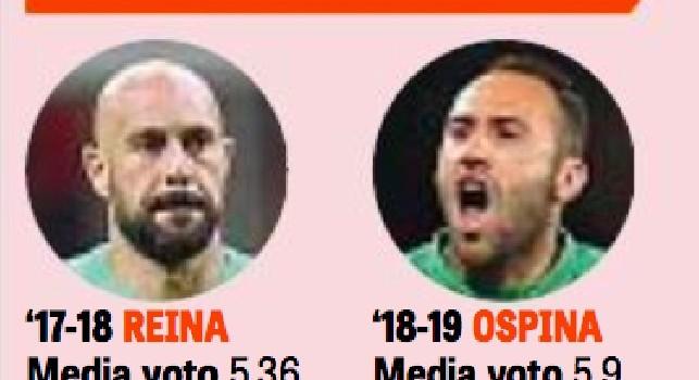 Gazzetta - Ospina para più di Reina: media voto più alta per il colombiano, concessi quasi tre tiri in porta più di Sarri [GRAFICO]