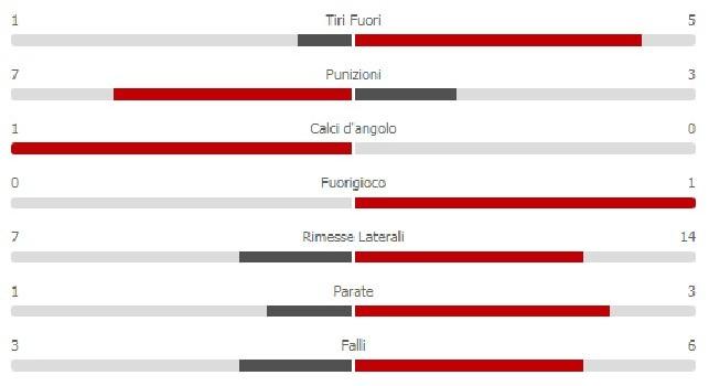 Il Napoli passeggia sull'Udinese ma risultato forse ingeneroso: tutte le statistiche della gara [GRAFICO]