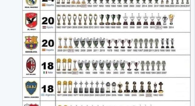 Ziliani ironizza: Milan quarto nella classifica dei club più titolati al mondo, Juventus prima nella classifica dei club con più infiltrazioni mafiose! [FOTO]