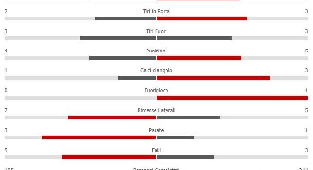 Azzurri padroni del campo nonostante il risultato: il Napoli completa ben 263 passaggi! [GRAFICO]