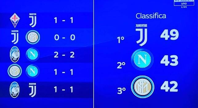 Napoli secondo in classifica alla fine del girone d'andata. Lo dice l'algoritmo di Sky Sport [GRAFICO]