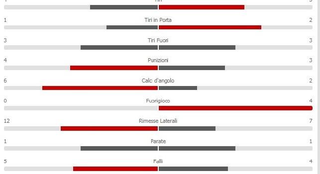 Atalanta-Napoli 0-1: gli azzurri perdono di possesso territoriale ma calciano due volte verso la porta di Berisha [STATISTICHE]