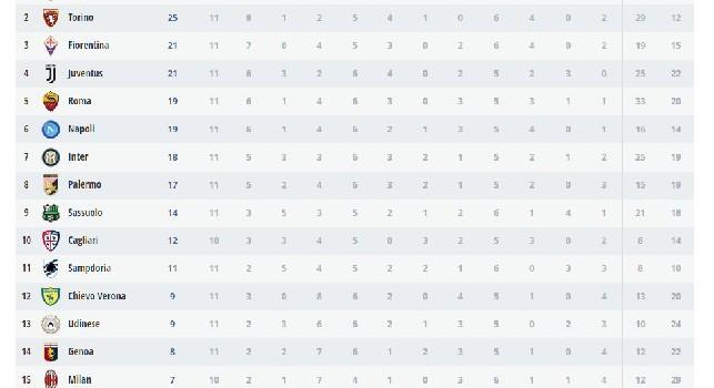 La classifica del campionato Primavera