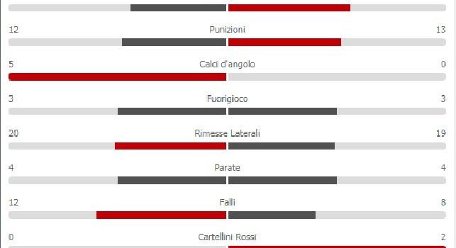 Il Napoli domina nel secondo tempo ma crolla per l'ingenuità di Koulibaly: le statistiche della gara [GRAFICO]