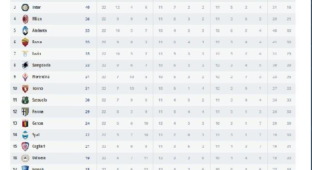 Classifica Serie A 2018/19