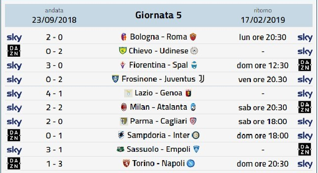 Diretta gol Serie A prossimo turno: il programma della 24° giornata