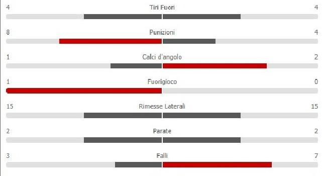 Fiorentina-Napoli 0-0, le statistiche all'intervallo: azzurri spreconi, equilibrio nelle conclusioni e nel possesso palla [GRAFICO]