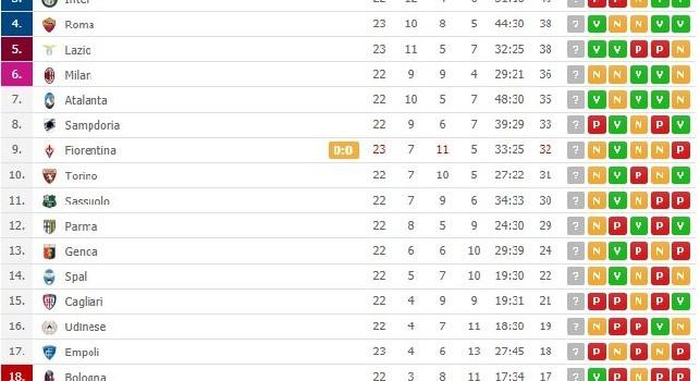 Il Napoli non punge e guadagna un solo punto dalla trasferta di Firenze: Juventus a -8 con una gara in meno [CLASSIFICA]
