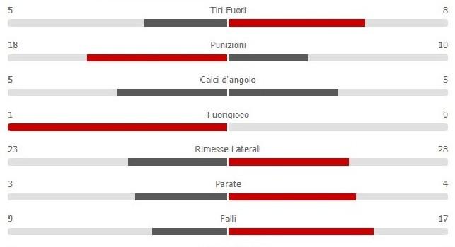 Fiorentina-Napoli 0-0, le statistiche: non basta il possesso palla, gli azzurri sbagliano troppo in zona gol [GRAFICO]