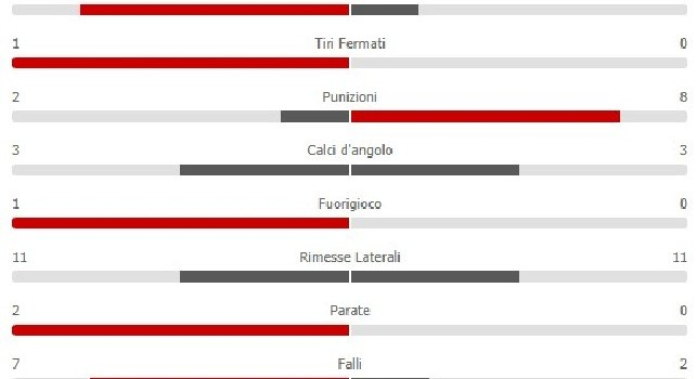 Salisburgo-Napoli 1-1: i padroni di casa comandano nel possesso palla, gli azzurri calciano di più [STATISTICHE]
