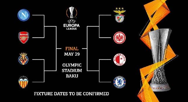 Europa League, ecco il tabellone completo per quarti e semifinali [FOTO]