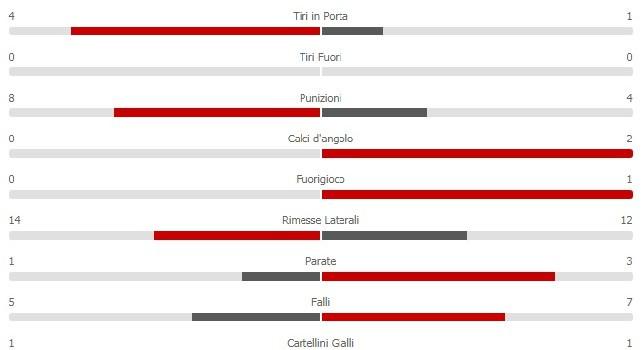 Napoli-Atalanta 1-0, primo tempo equilibrato: il gol di Mertens non spezza le gambe alla Dea [STATISTICHE]