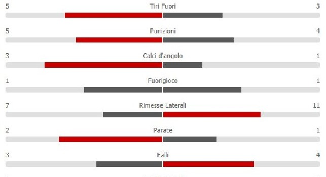 Napoli-Inter 1-0: i nerazzurri padroni del campo, i ragazzi di Spalletti completano più passaggi [STATISTICHE]