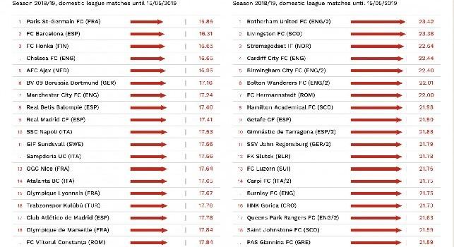 CIES - Classifica lunghezza media passaggi: Napoli al decimo posto in Europa [GRAFICO]