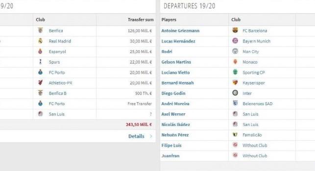 James Rodriguez ed il tesoretto Atletico Madrid: con o senza Correa i soldi in cassa per il colombiano ci sono [TABELLA]